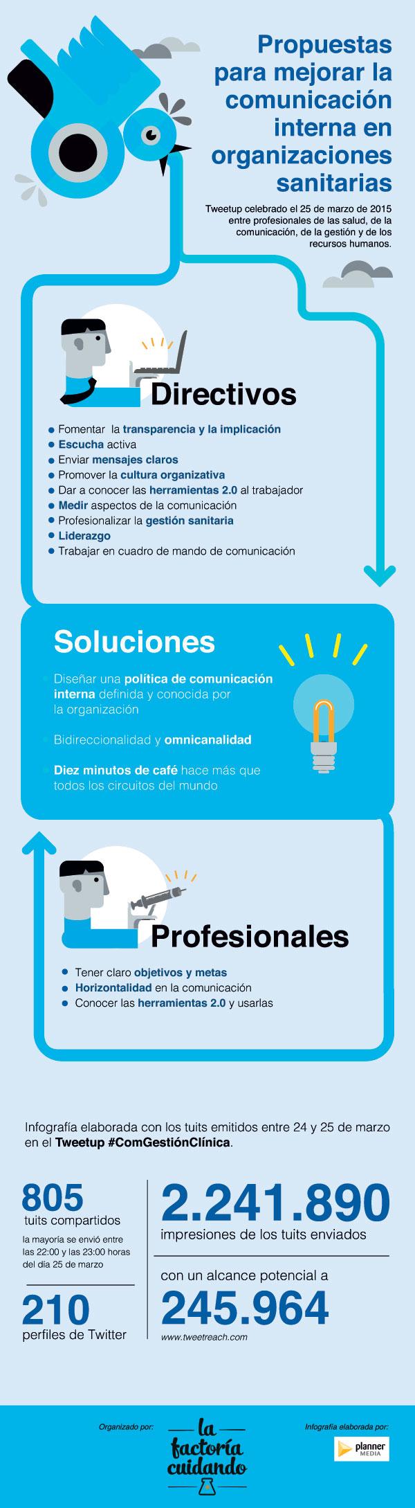 Propuestas comunicacion en organizacions sanitarias