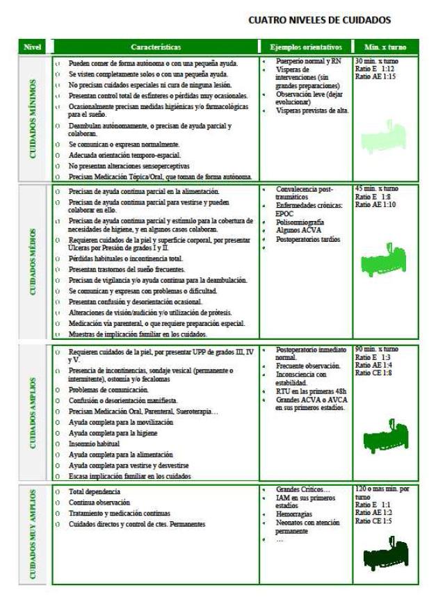Niveles de Cuidados Hospital de Andújar (Imagen extraída de la Tesis Doctoral de la Dra. Ana Mª Porcel Gálvez)